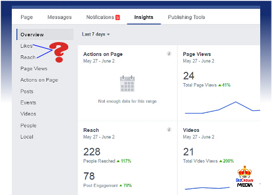 likes vs reach blog page